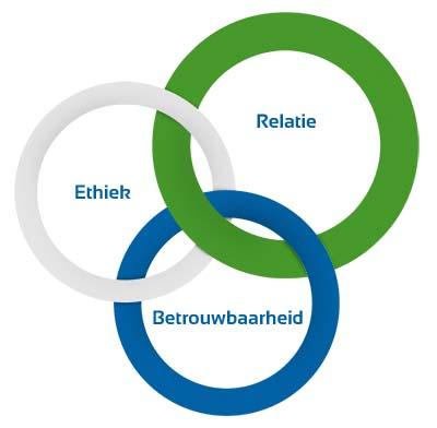Core Values NL