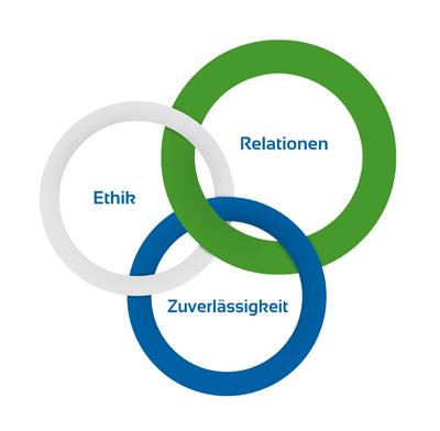 SealEco EPDM Unternehmenskonzept DE